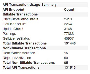 SOLO Server API Transactions Breakdown